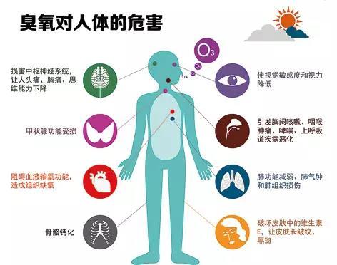 【环保科普】解读普臭氧超标对人体的危害-青岛环控设备.jpg