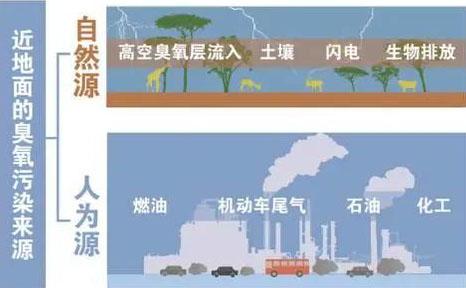 【环保科普】解读近地面臭氧的来源-青岛环控.png